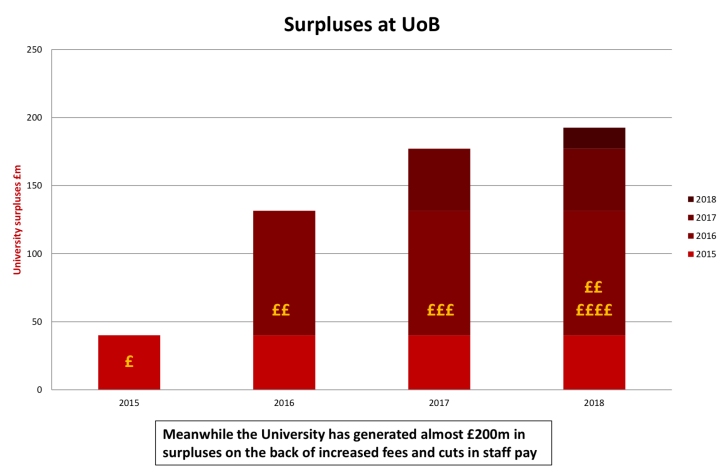 Chart showing an increase in surpluses generated  by University of Birmingham