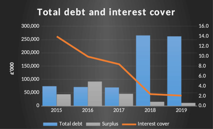 Graph charting total debt and interest cover at University of Birmingham between 2015 and 2019
