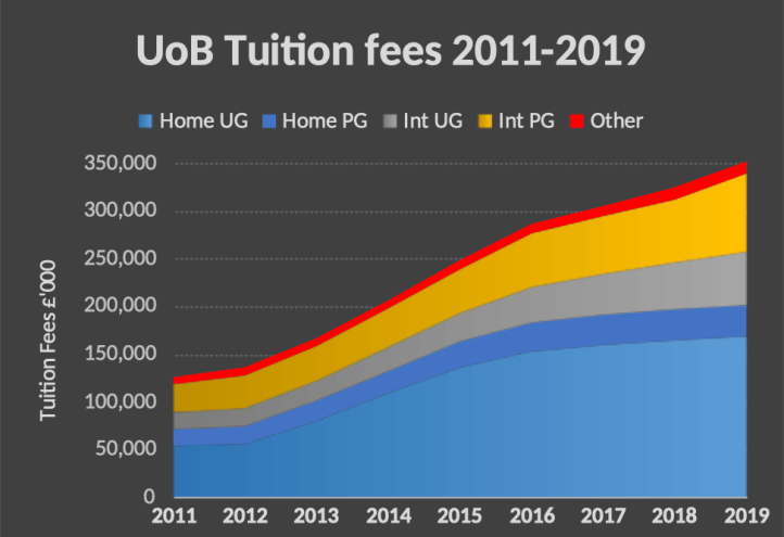 Graph showing growth in tuition fee income at University of Birmingham between 2011 and 2019